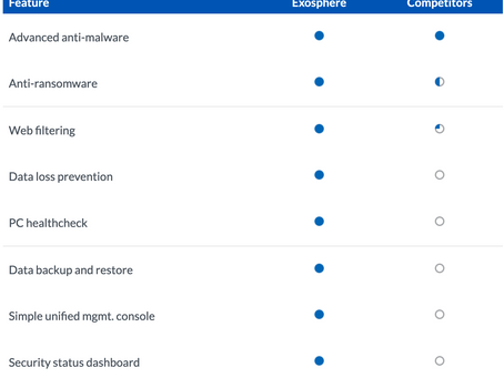 Exosphere Endpoint Protection Against Ransomware, Malware & Virus