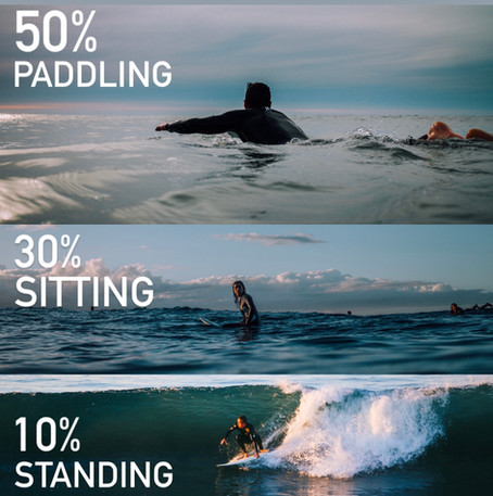 What is Surf Training? Part 4 - Surf Training and How it Relates to Us