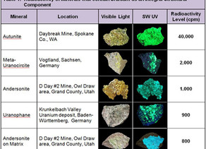 How Hot Are Your Rocks?  Radioactivity in Uranyl-Activated Fluorescent Minerals