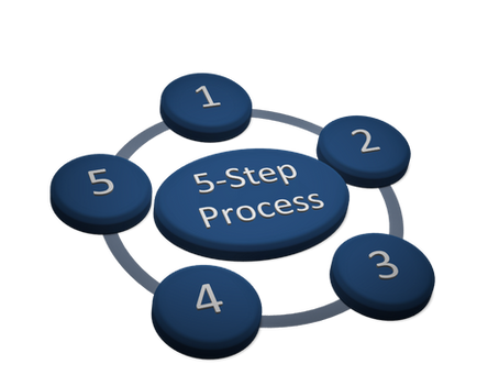 Fem steg för effektivare processer i lagerhanteringen