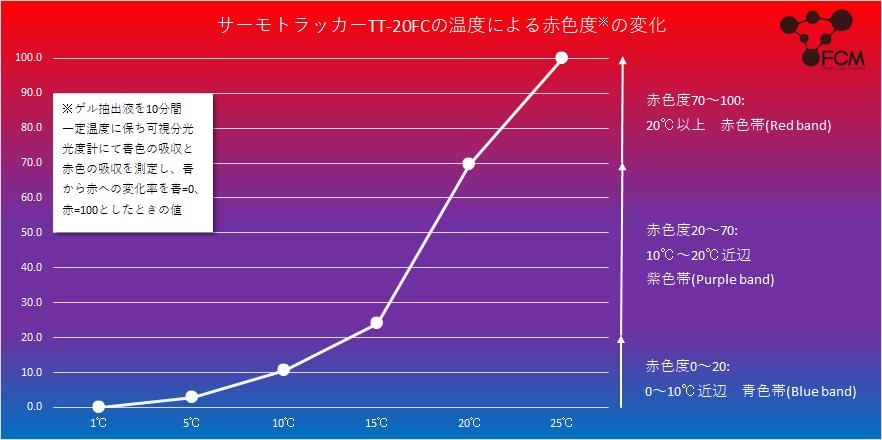 TT性能グラフ2.png