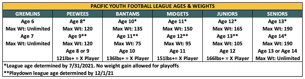 2021_PYFL_AGES___WEIGHTS_large.png