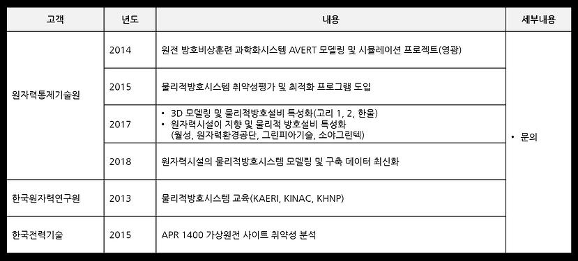 고객사례 - 인프라 디지털 트윈 1.png