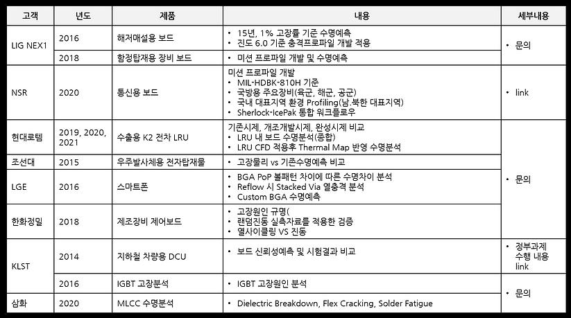 고객사례 - 전자제품 디지털 트윈 3.png