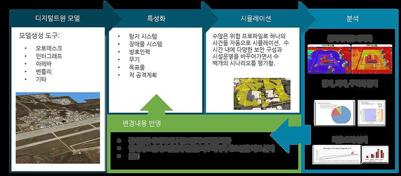 물리적방호시스템 디지털트윈 프로세스.png