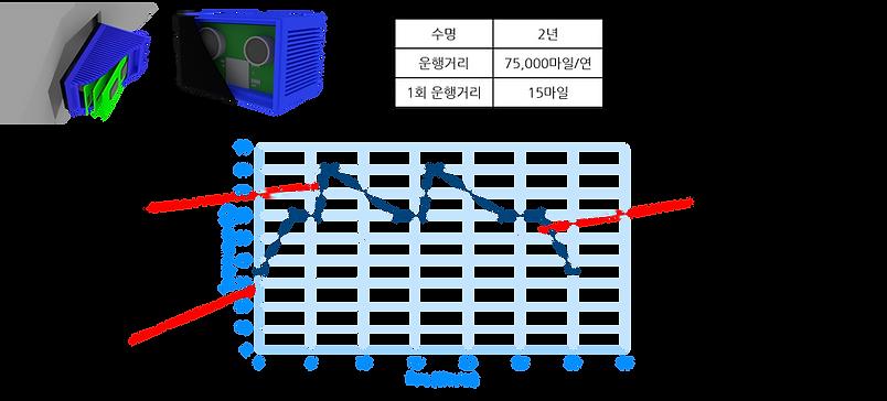 자율주행차 탑재 LIDAR 장비 Load Profile.png