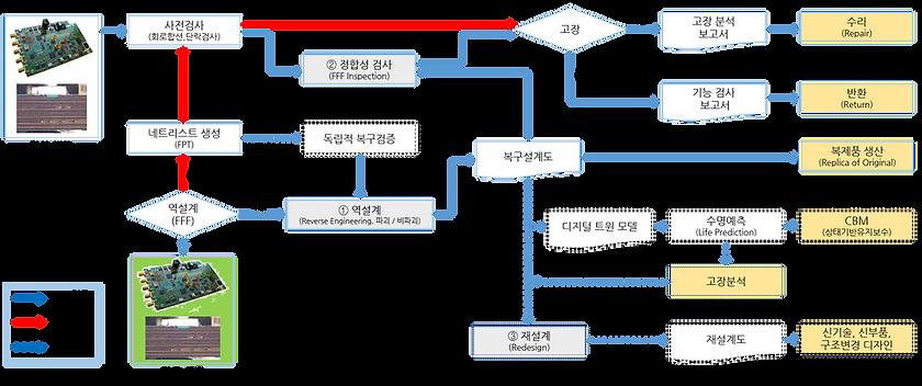 역설계 디지털 트윈 프로세스 (PCB).png