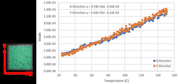 DIC 장비를 활용한 평면상 평균병형결과와 열팽창계수 측정.png