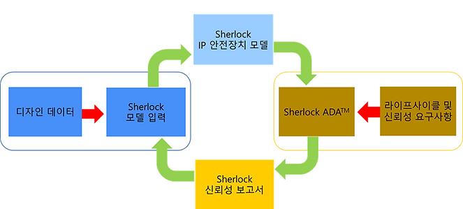 Sherlock 안전장치모델.png