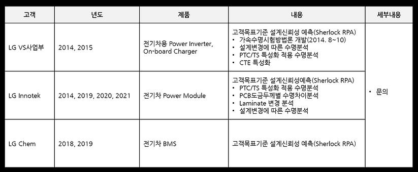 고객사례 - 전자제품 디지털 트윈 1.png