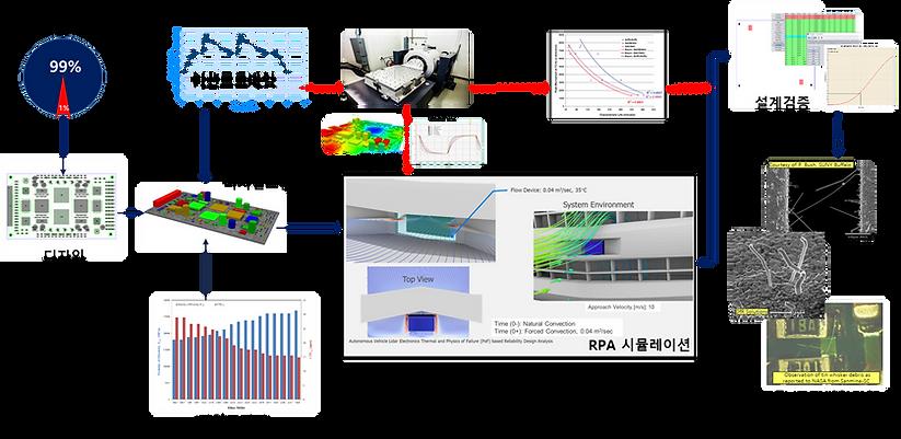 디지털 트윈 신뢰성 프로세스 도식화.png