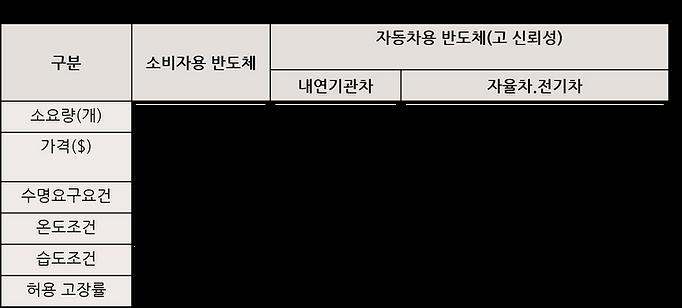 반도체 소요량 (정부자료).png