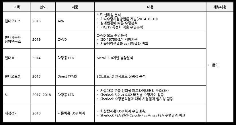 고객사례 - 전자제품 디지털 트윈 2.png