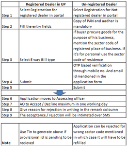 Registration for generation of E-way bill under UP state GST law