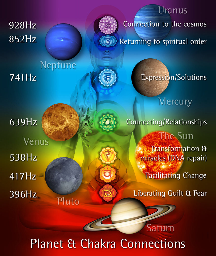 Energy Vortex Alignment and cleanse