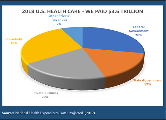2019_National_Health_Expenditure_Data.PN