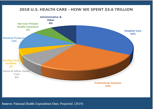2019_National_Health_Expenditure_Data_Sp