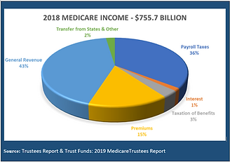 2019_Medicare_Trustees_Report_Income.PNG