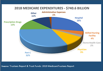 2019_Medicare_Trustees_Report_Expenditur