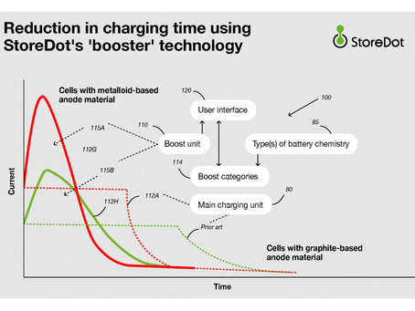 StoreDot files a charging time patent, makes technology open source available to EV ecosystem