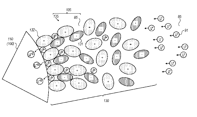 Patent for introducing a mobile layer of ionic liquid into electrolytes of lithium-ion batteries granted to StoreDot