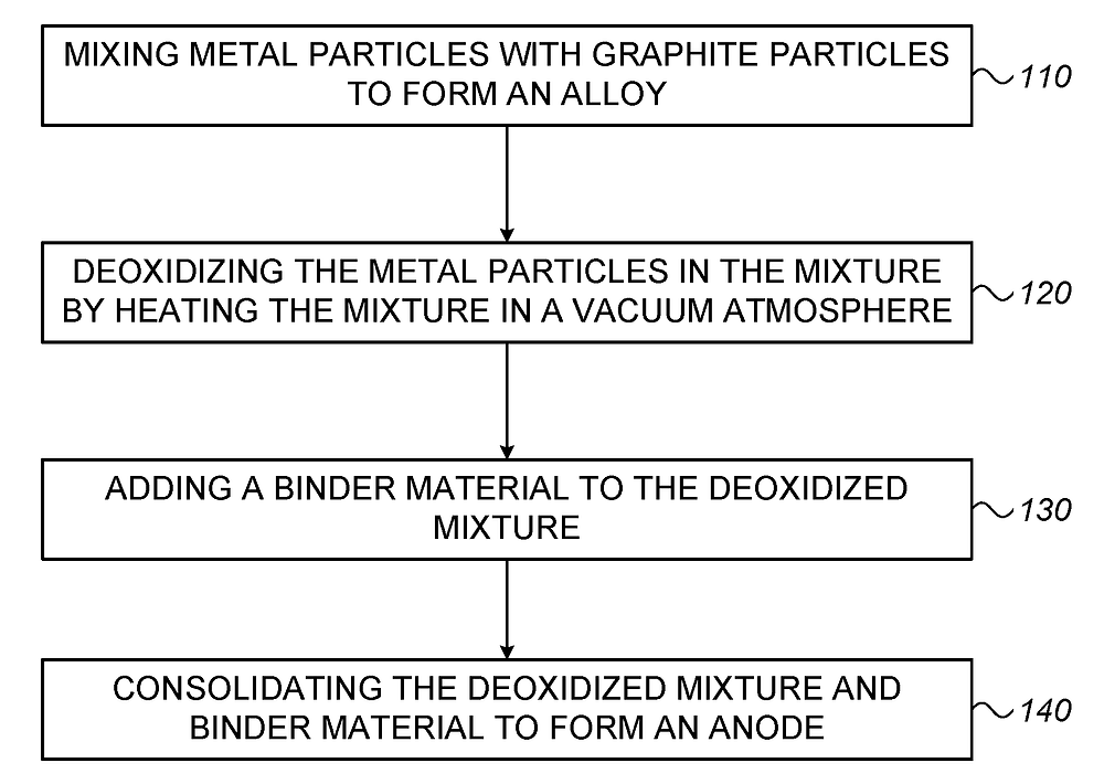 StoreDot receives patent for method of preparing an anode for a Li-ion battery