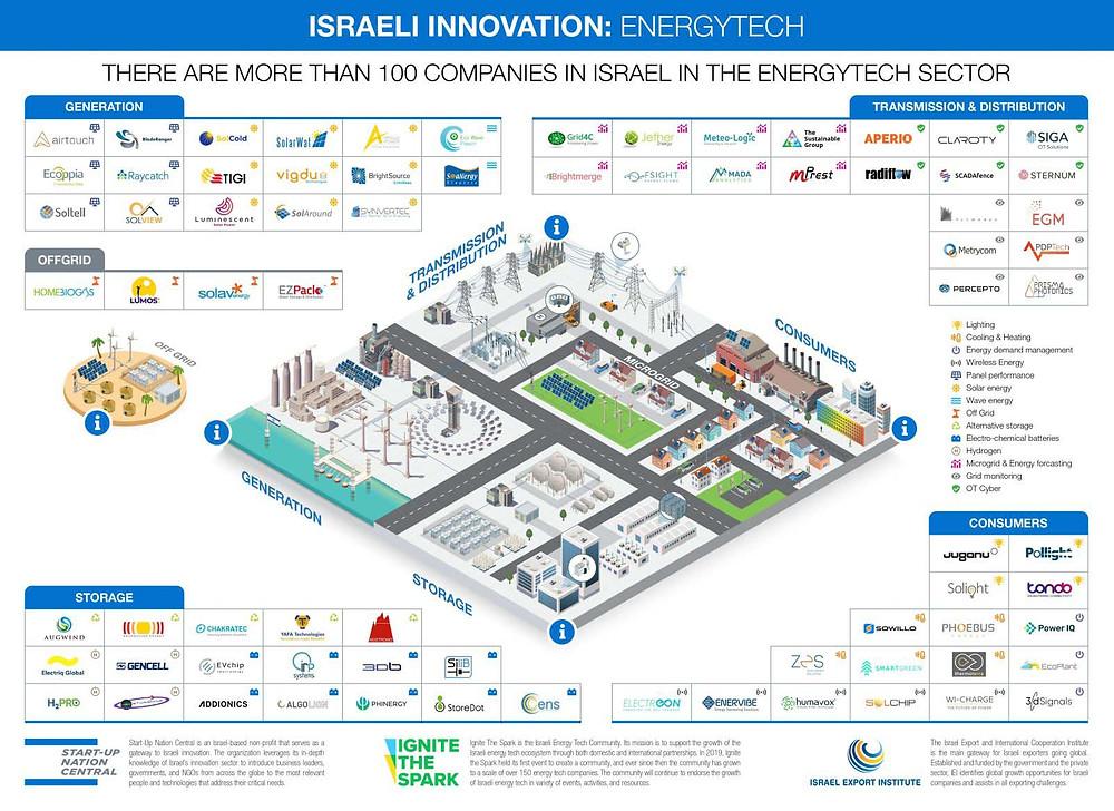 Israeli innovation plugs into emerging energy-tech sector