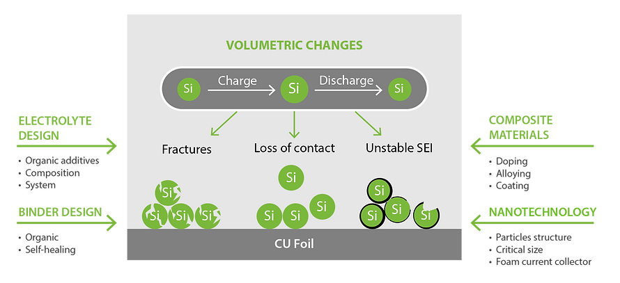 Addressing si challenges copy.png