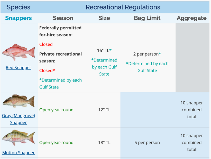 2021 Federal Regulations