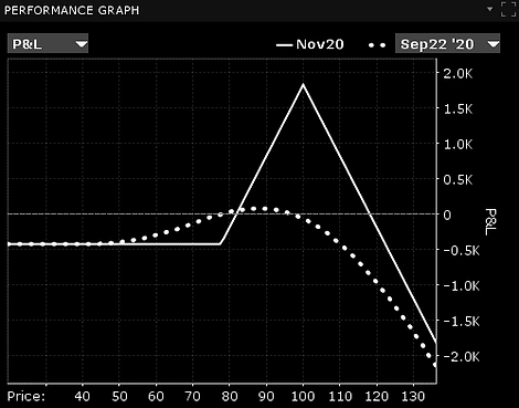 call ratio spread debit at expiration