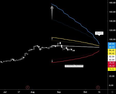 Volatility increase call spread