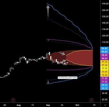 Volatility increase Iron condor