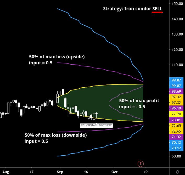 Iron condor selling indicator profit