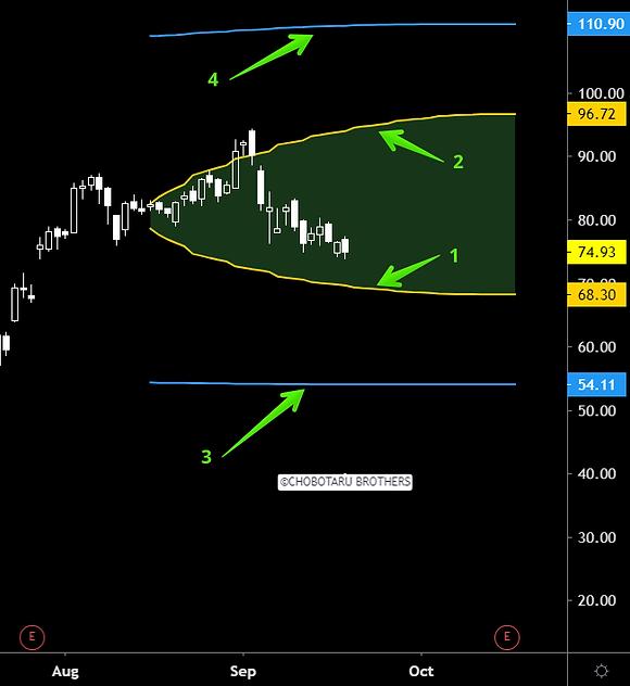 straddle and strangle selling indicator