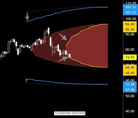 Volatility increase straddle and strangle