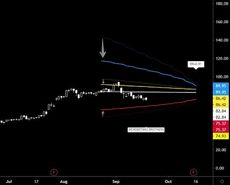 Volatility decrease call spread