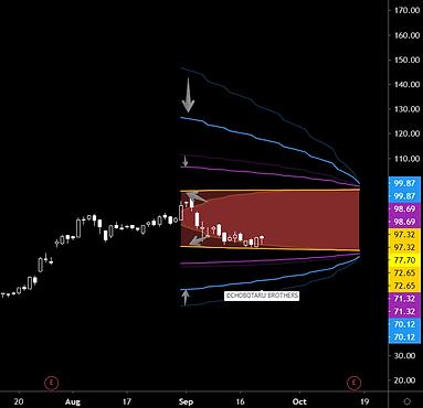Volatility decrease Iron condor