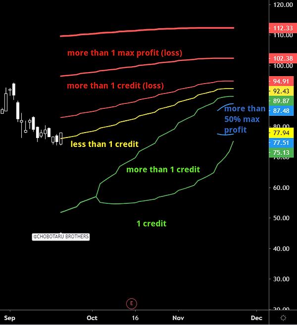 call ratio spread profit zone indicator