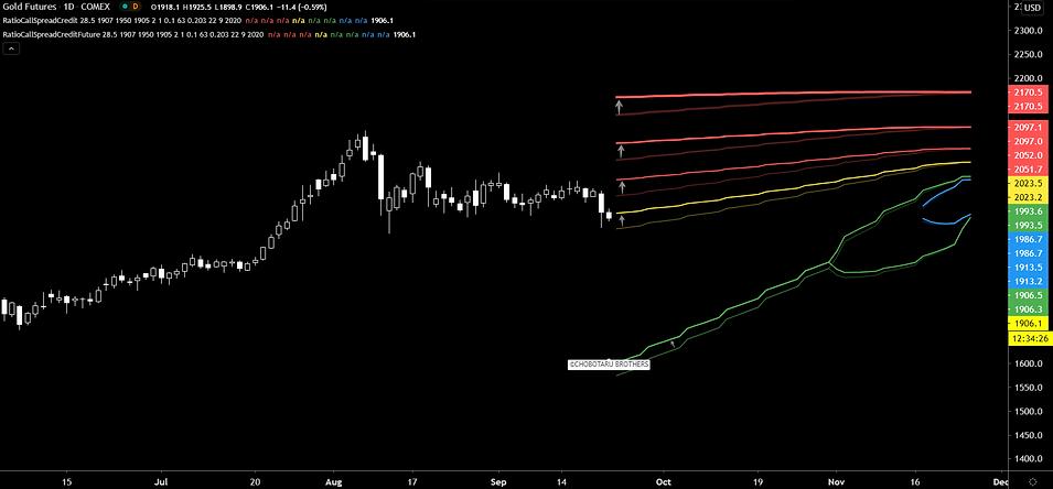 gold future call ratio spread