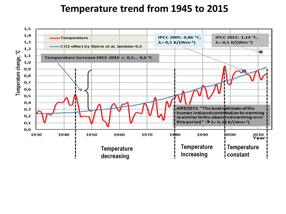 Temperature graph 1930-2015.jpg
