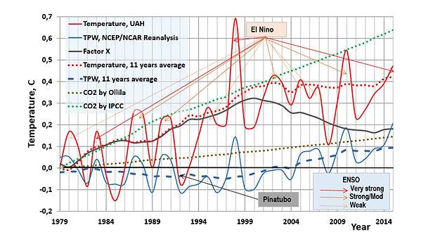 Lämpötilamuutos 1979-2015 - ajavat voima