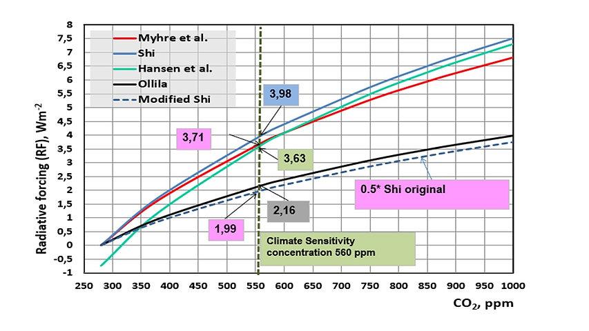 RF dependency by CO2.jpg
