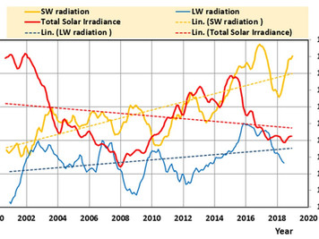 Greenhouse gases did not cause the end of the pause