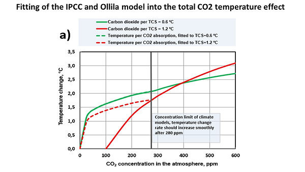 Ollila and IPCC model fitting.jpg