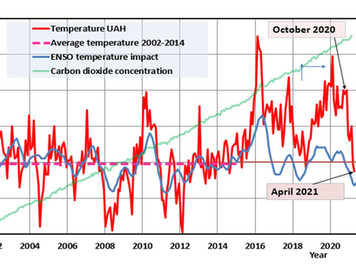 Global temperature of April 2021 dropped below the pause level of the early 2000s