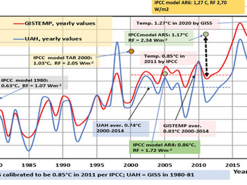 IPCC:n ilmastomallien virheitä ja ongelmien peittelyä IPCC:n AR6-raportissa