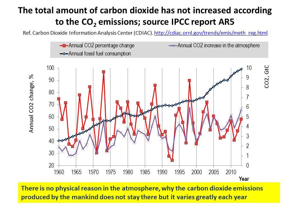 Fossil fuels versus atmosphere.jpg