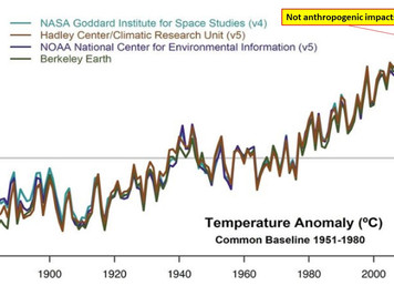 The climate is not warming faster than models show