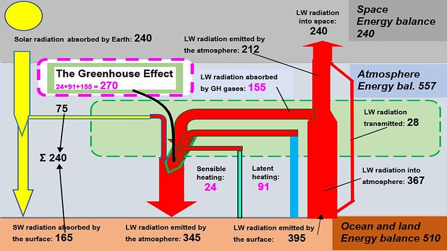 Atmosphere Energy Balance 2020 ppt.jpg