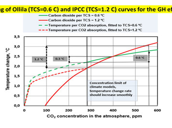 The warming effect of CO2 per the IPCC model cannot be fitted into the real GH effect